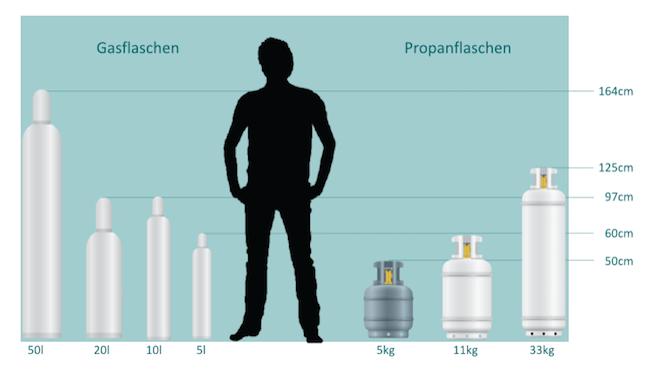 Grafik Gasflaschen Größen im Vergleich zum Menschen