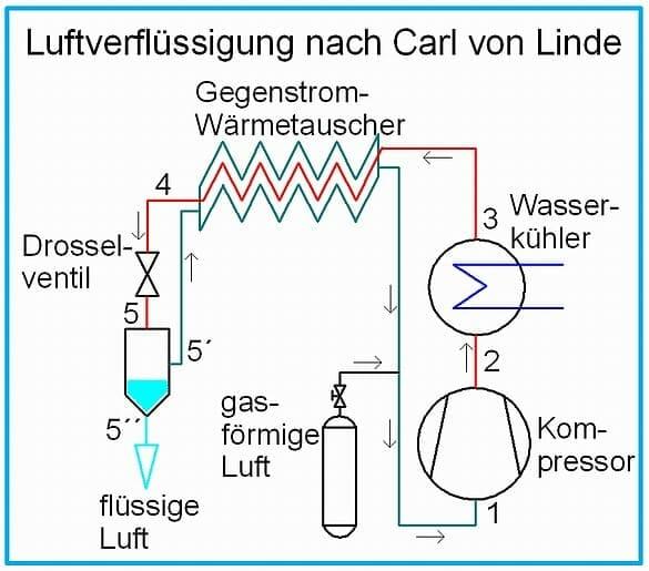 Bild mit Skizze der Luftverflüssigung