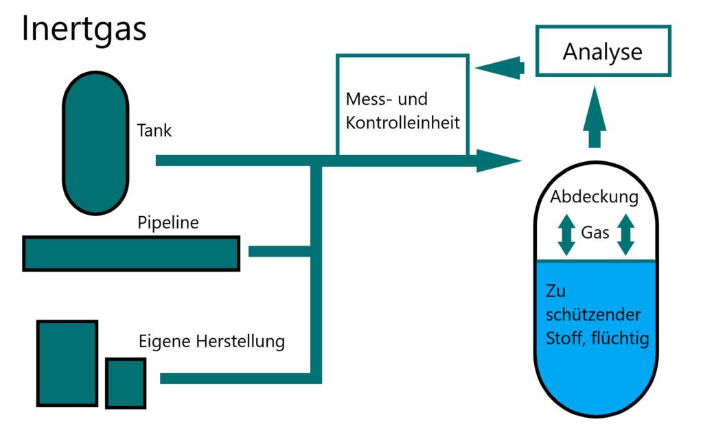 Schematische Darstellung der Inertgas Abdeckung