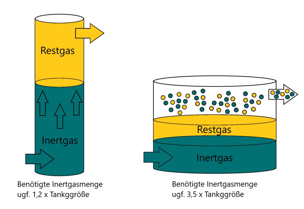 Schematische Darstellung einer Inertgas Spülung, Verdrängungsspülung und Verdünnungsspülung